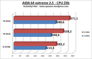 CPU_Zlib